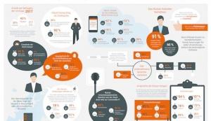 Cloud-Computing im Mittelstand auf dem Vormarsch