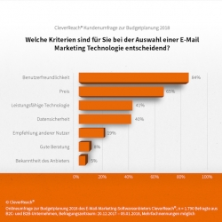 E-Mail-Marketing-Technologie: Usability schlägt Preis