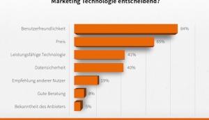 E-Mail-Marketing-Technologie: Usability schlägt Preis