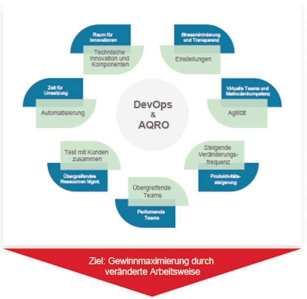 DevOps: Eine Gefahr oder die Zukunft für IT-Service-Management?