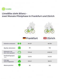 LimeBike kündigt E-Bikes und E-Scooter in Europa an