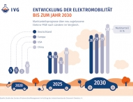 Automobilzulieferer brauchen Transformationsstrategie
