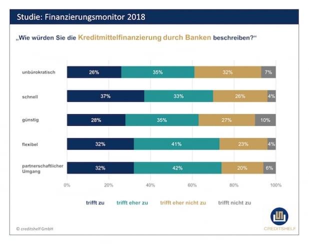Finanzierung: Warteschleife bei Bankkrediten bremst Erfolg des Mittelstands