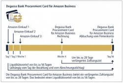 Amazon Business: Digitalisierung im Einkauf schreitet voran