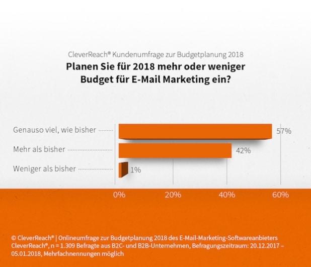Vier von zehn Unternehmen erhöhen E-Mail-Marketing-Budgets für 2018