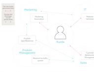 So schaffen B2B-Unternehmen eine optimale Customer Experience