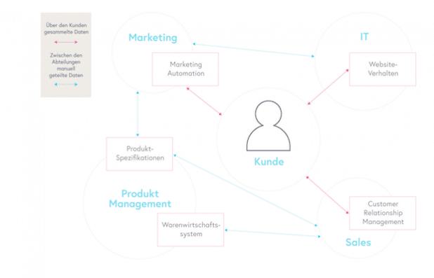 So schaffen B2B-Unternehmen eine optimale CX