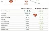 Gehaltsreport für Logistik-Jobs zeigt worauf Arbeitnehmer Wert legen