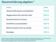 Steuerzahler verschenken fast 10 Milliarden Euro pro Jahr
