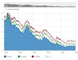 Historisch bleiben Zinsen niedrig