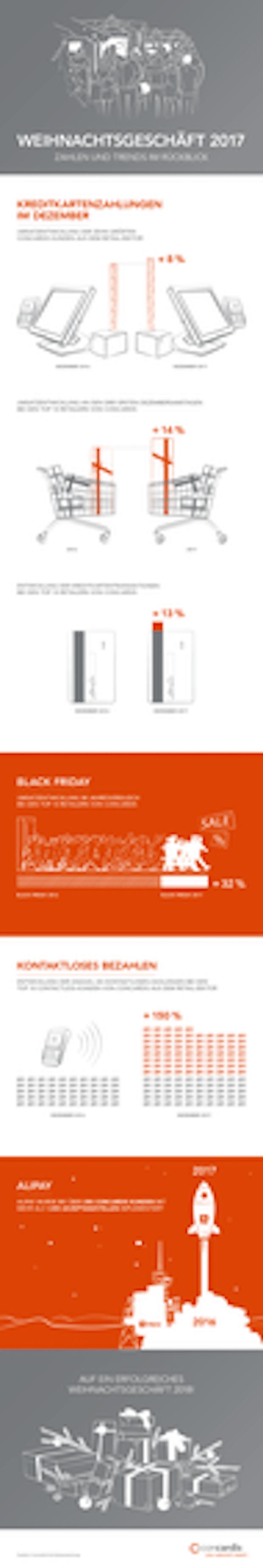 Photo of Die wichtigsten Payment-Trends und Zahlen im Überblick