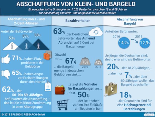 Mehrheit der Deutschen für Abschaffung des Kleingelds