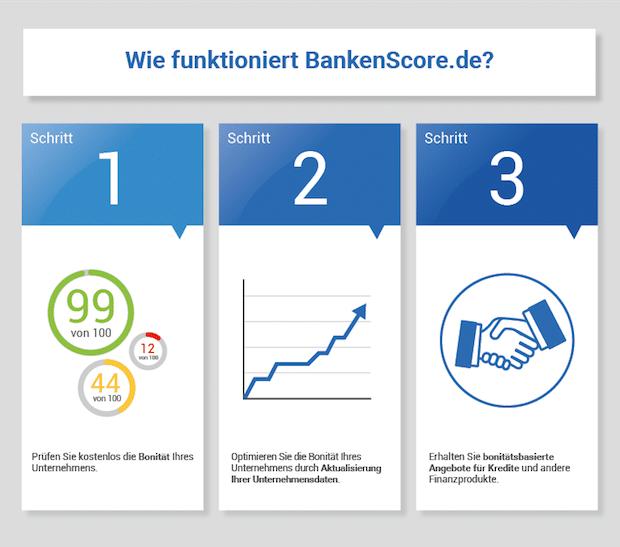 Neues Online-Bonitätsportal bietet kostenlose Selbstauskunft und passgenaue Kredite für KMU