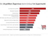 Einkaufsstress zu Ostern: Die 10 größten Ärgernisse im Supermarkt