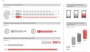 Deutsche verbringen immer mehr Zeit mit ihrem Smartphone