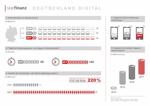 Photo of Deutsche verbringen immer mehr Zeit mit ihrem Smartphone