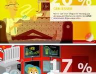 Bastler, Prahler & Genießer: Das sind Deutschlands Smart Home-Typen