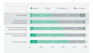 Fehlende Innovationsprozesse bremsen deutsche Weltmarktführer aus