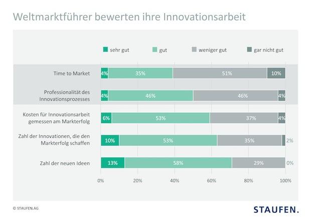 Bild von Fehlende Innovationsprozesse bremsen deutsche Weltmarktführer aus