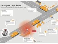 Continental und Vodafone machen Nutzfahrzeug-Reifen schlau