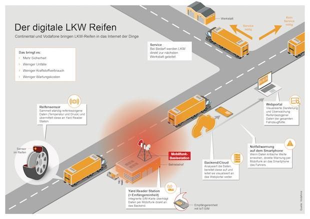 Photo of Continental und Vodafone machen Nutzfahrzeug-Reifen schlau