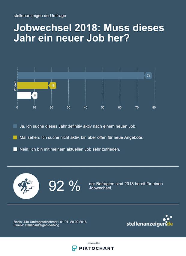 70 Prozent der Arbeitnehmer suchen 2018 einen neuen Job