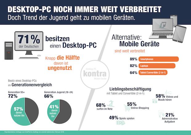 Die Deutschen hängen an ihrem Desktop-PC – aber nicht mehr lange