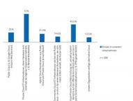 Datenmanagement: Unternehmen setzen auf die Private Cloud