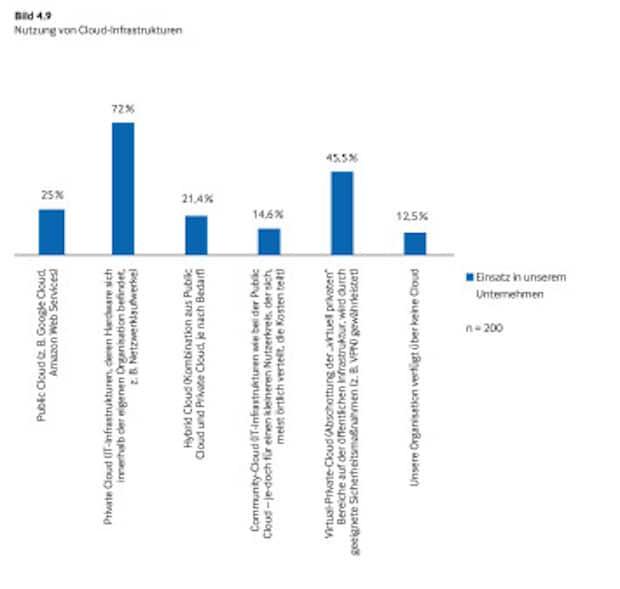 Bild von Datenmanagement: Unternehmen setzen auf die Private Cloud