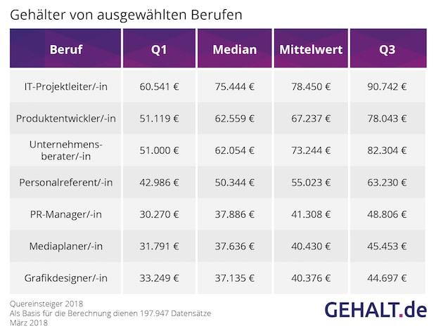 Photo of Quereinsteiger: Die besten Chancen bieten Unternehmensberatungen