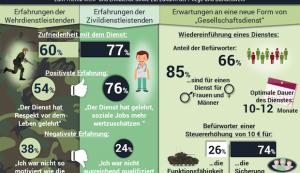 Zivi und Bund? Mehrheit der Deutschen für Wiedereinführung eines Dienstes