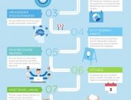 NetApp stellt neues Beratungsangebot für die Hybrid Cloud vor
