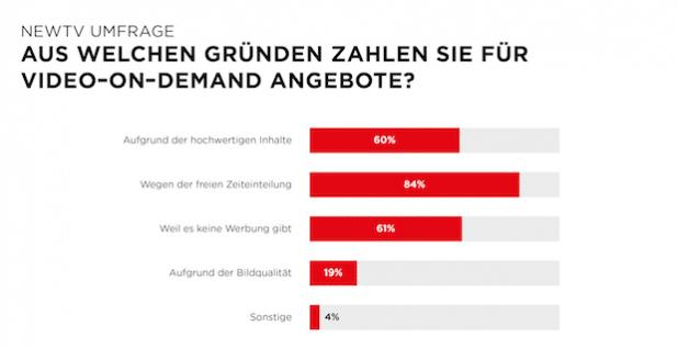 Werbefreie Zone: Warum Deutsche Video-on-Demand-Dienste lieben