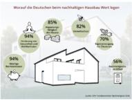 Mehrheit der Deutschen würde nachhaltig bauen