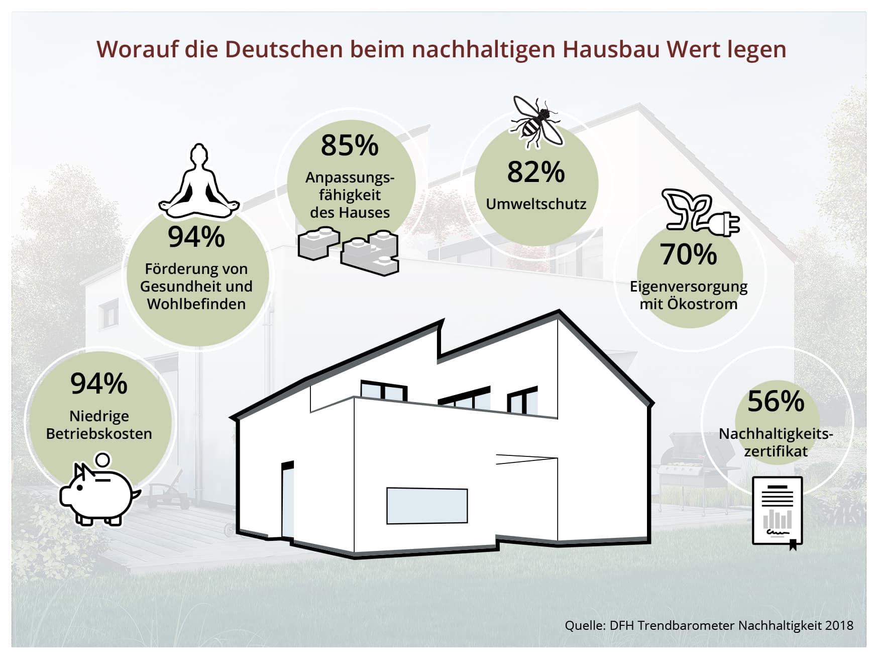 Photo of Mehrheit der Deutschen würde nachhaltig bauen