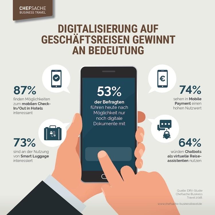 Photo of Digitalisierung auf Geschäftsreisen