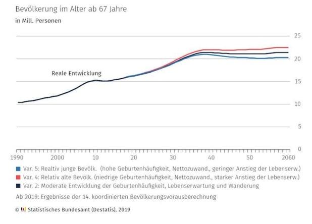 Der Demografische Wandel zeigt bereits erste Auswirkungen auf den Wohnungsmarkt