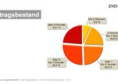Konjunkturumfrage – E-Handwerke optimistisch