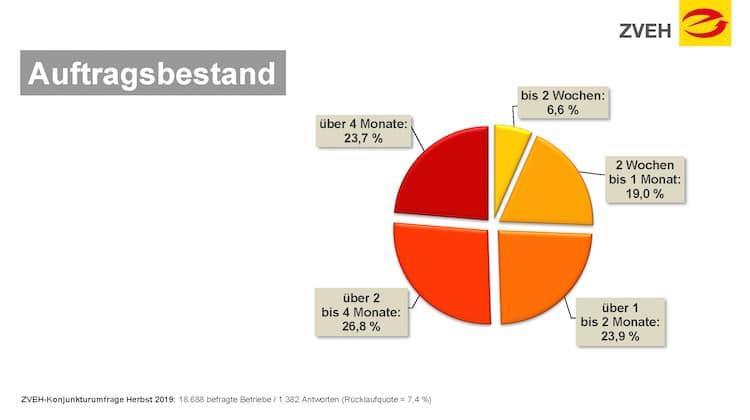 Bild von Konjunkturumfrage – E-Handwerke optimistisch