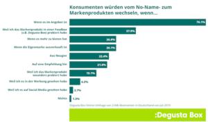 Umfrage – Markenprodukte und Eigenmarken