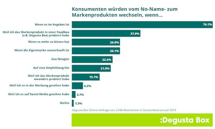 Photo of Umfrage – Markenprodukte und Eigenmarken