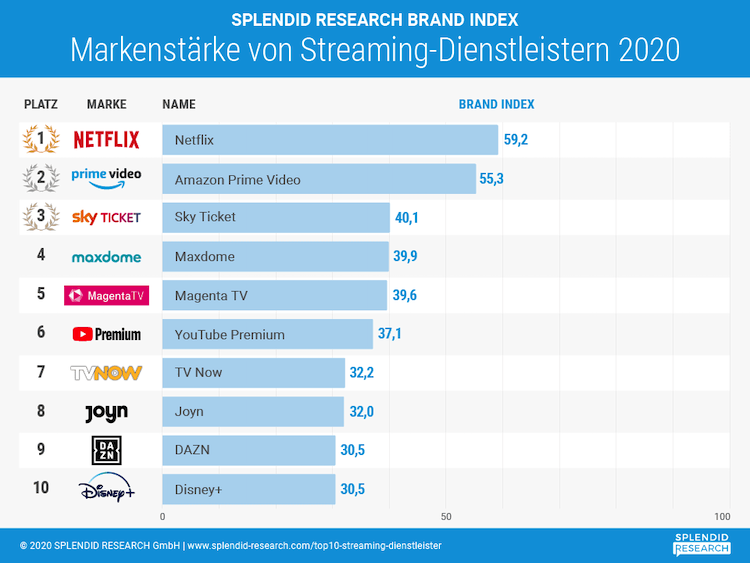 Photo of Studie – Top 10 der Streaming-Dienstleister